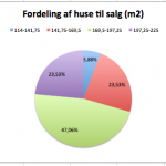 Datavisualisering - Piecharts